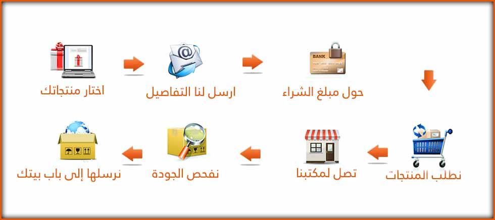 كيفية الشراء من موقع وسيط علي بابا